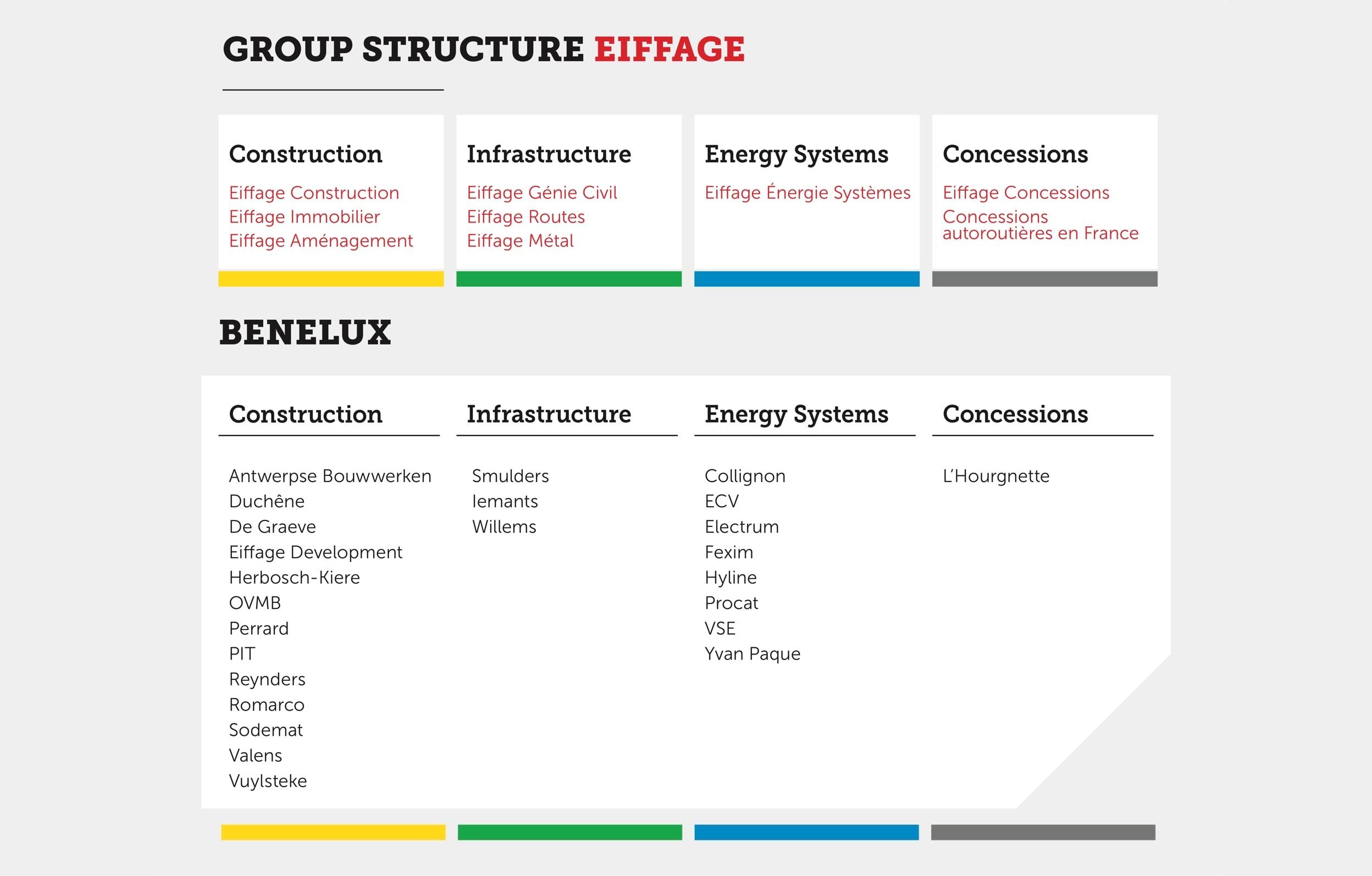 Structure de l'entreprise